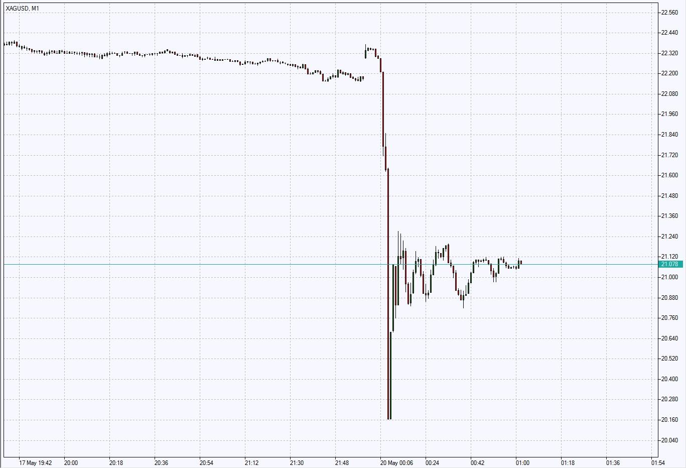 Шестиминутное падение цены серебра