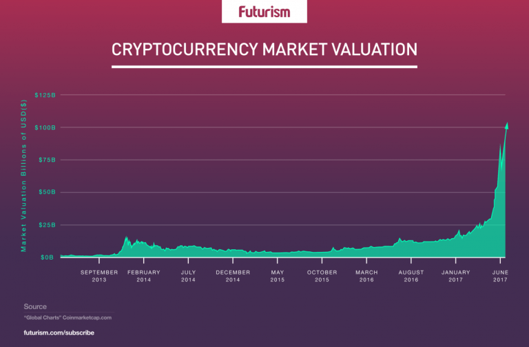 cryptocurrency-market-valuation-1200x788