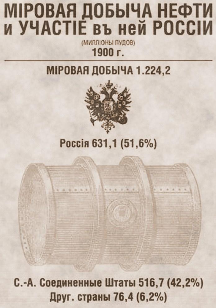 Dobycha-nefti-v-RF-i-SSHA-1900-g-